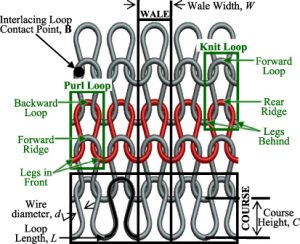 Wales and courses in kniting fabric