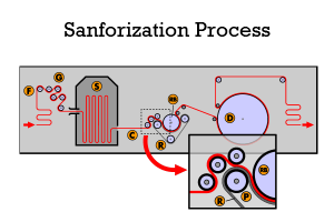sanforization-process